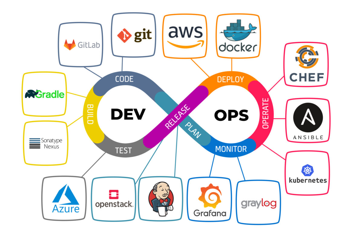 What you will learn in the DevOps Online Training course?